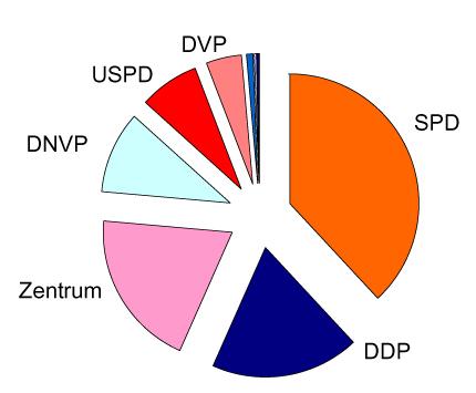 Wahlergebnis zur Nationalversammlung 19.01.1919